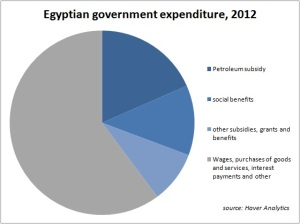 Egypt-government-spending1